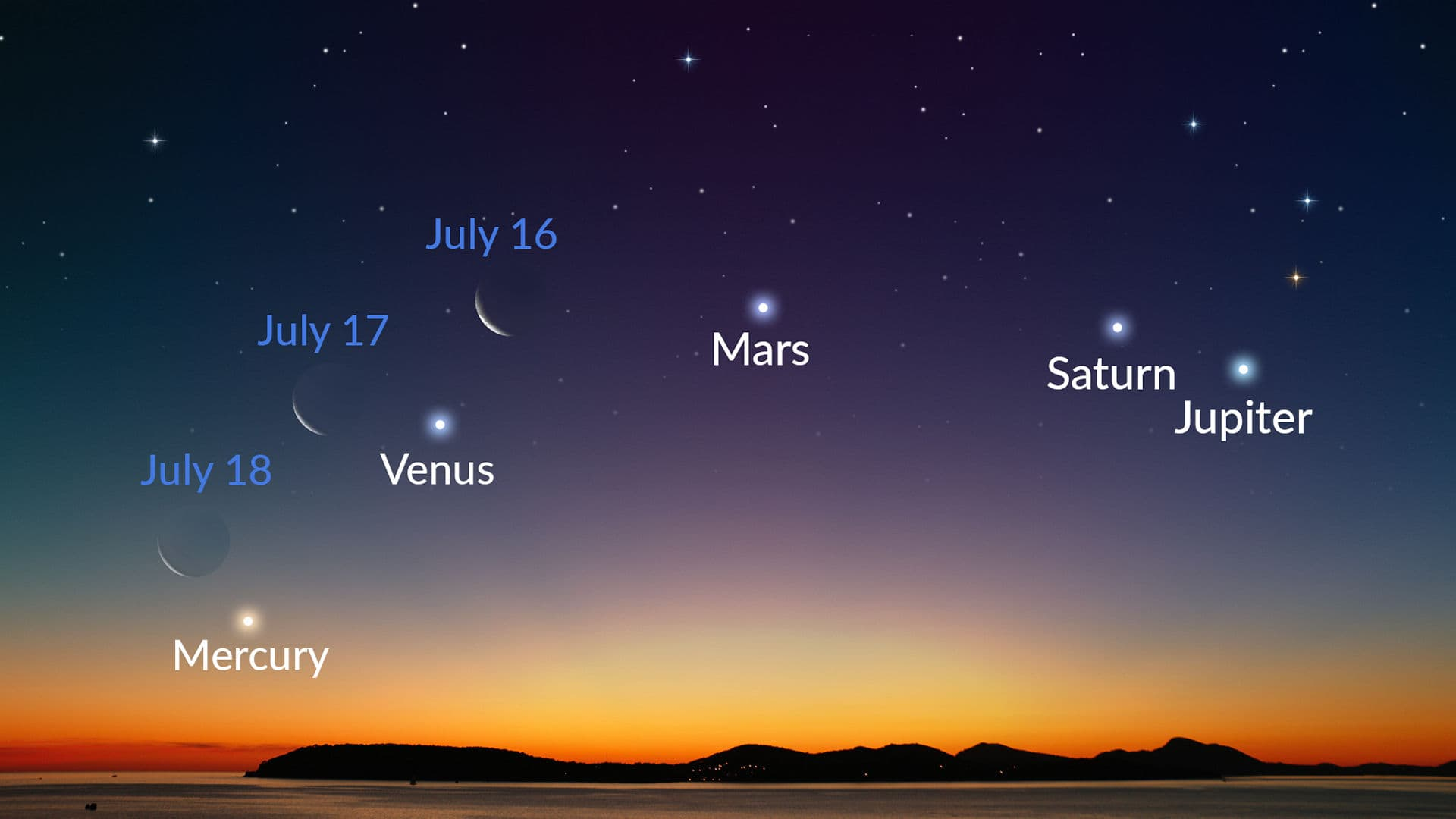 The Brightest Planets of July: How To See And What To Expect